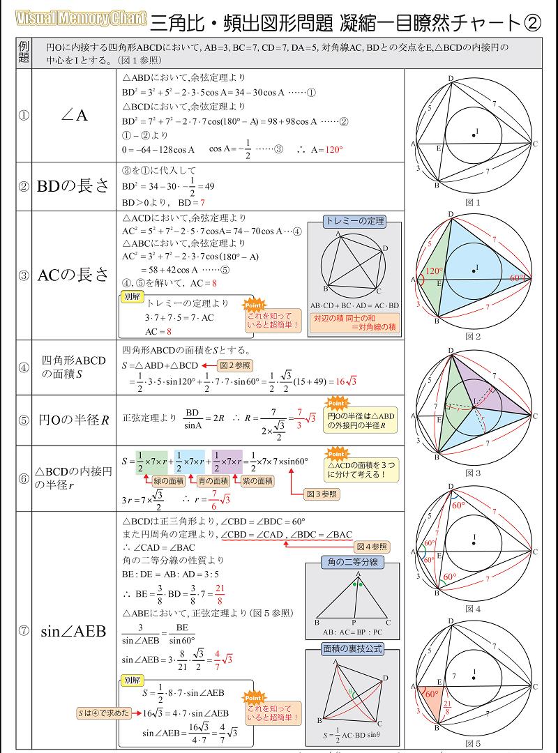 図形と計量三角比2
