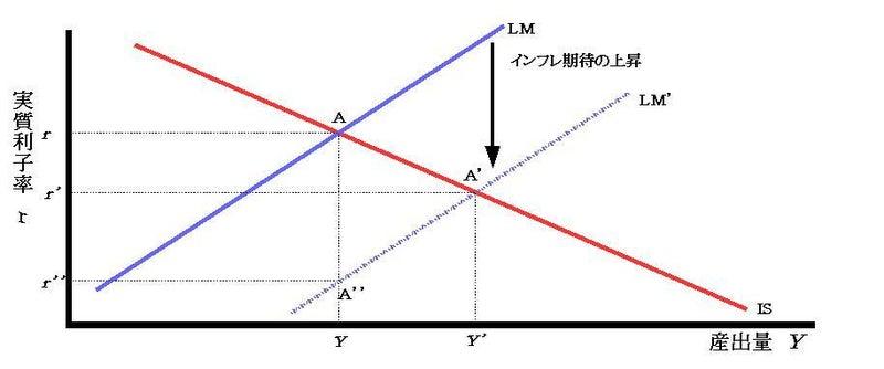 インフレ期待の上昇に因る産出量と実質利子率
