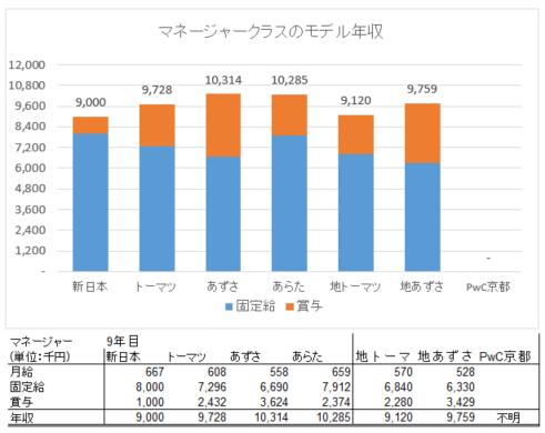 マネ年収2016調査