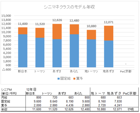 シニマネ年収2016調査