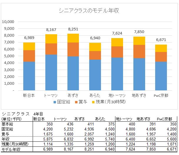 シニア年収2016調査2