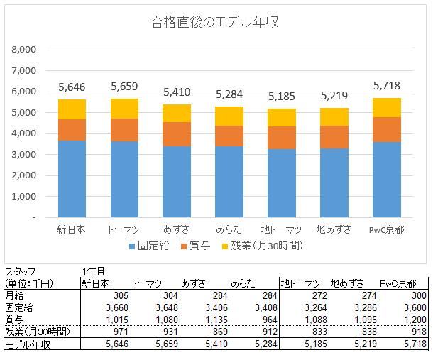スタッフ年収2016調査2