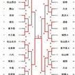 第6回 松山オープン…