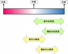 44c8741b85 一方、自民党と対極にあるのが共産党なのですが、その共産党は今回の共闘により左側から左側と中心(中道)との真ん中(やや左)まで思想的な範囲を広げたように見え  ...
