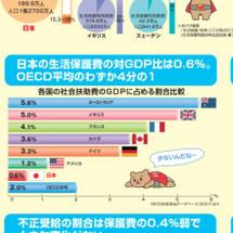 日本の生活保護の対G…