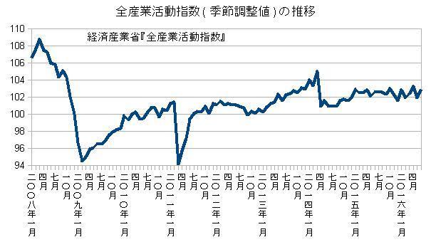 全産業活動指数(季節調整値)の推移