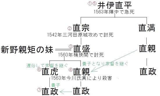 【図】井伊氏と新野氏の関係