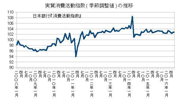 実質消費活動指数(季節調整値)の推移