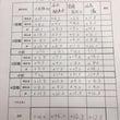 リーグ戦&夕刊フジ…