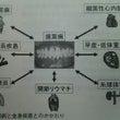 歯周病とレーザー治療…