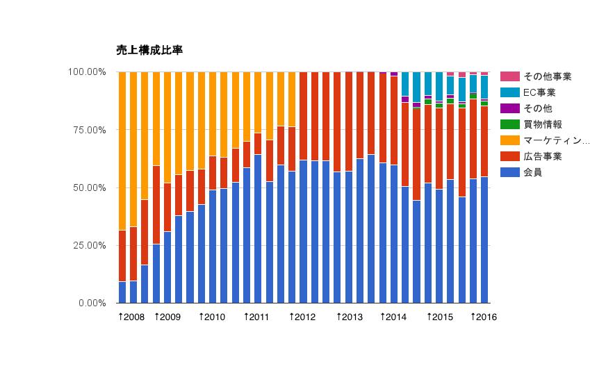 元々のクックパッドの主力事業はマーケティング支援事業だったわけですが、2010年Q3あたりから会員事業が拮抗し始めています。