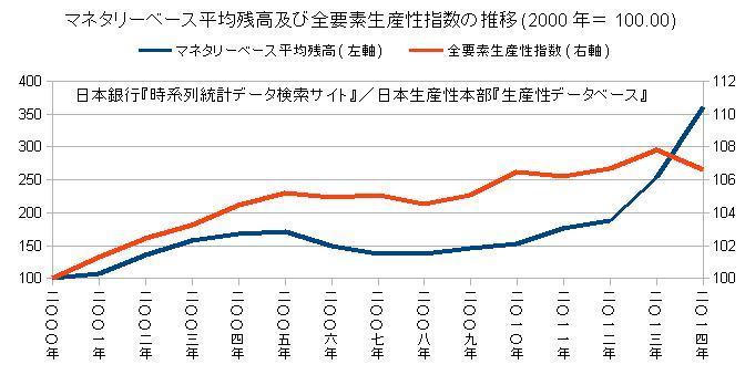 MB平均残高及び全要素生産性指数の推移