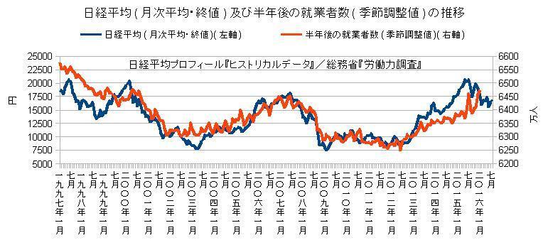 日経平均及び半年後の就業者数の推移