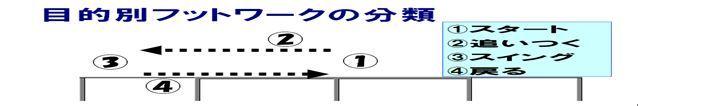 目的別フットワーク分類