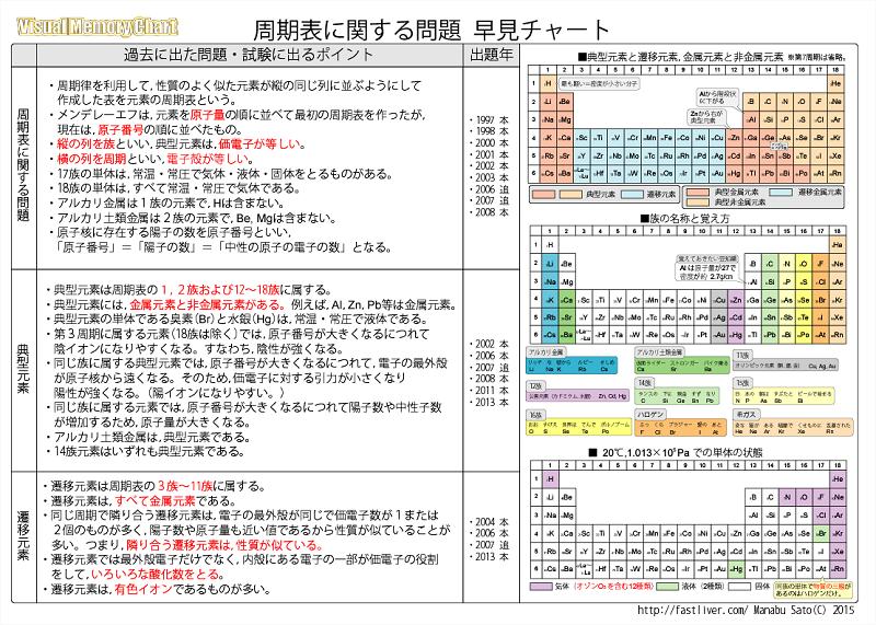 元素記号周期表20