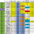欅坂46 握手完売数…
