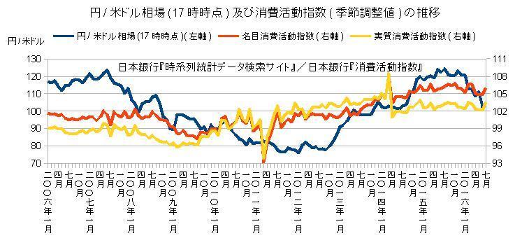 円/米ドル相場(17時時点)及び消費活動指数の推移