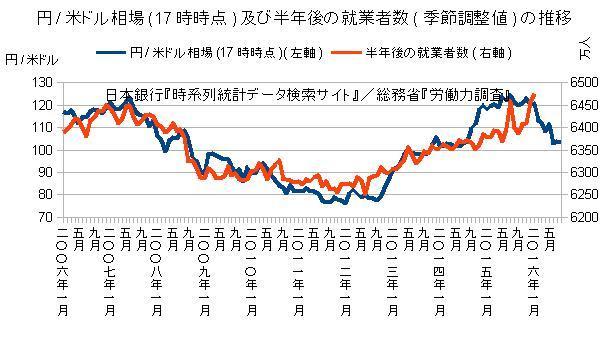 円/米ドル相場及び半年後の就業者の推移