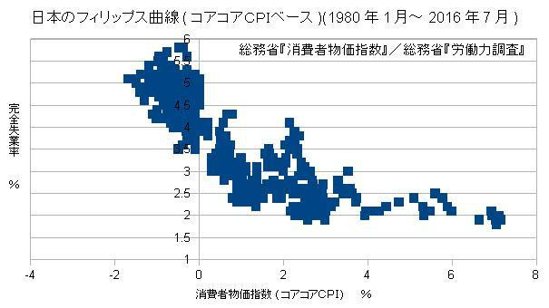 日本のフィリップス曲線(コアコアCPIベース)