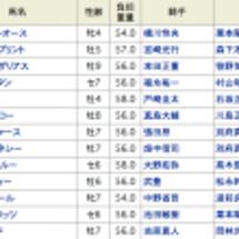 日本テレビ盃 過去1…