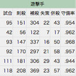日本が育てた史上最高…