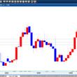 ドル/円 予想の検証…