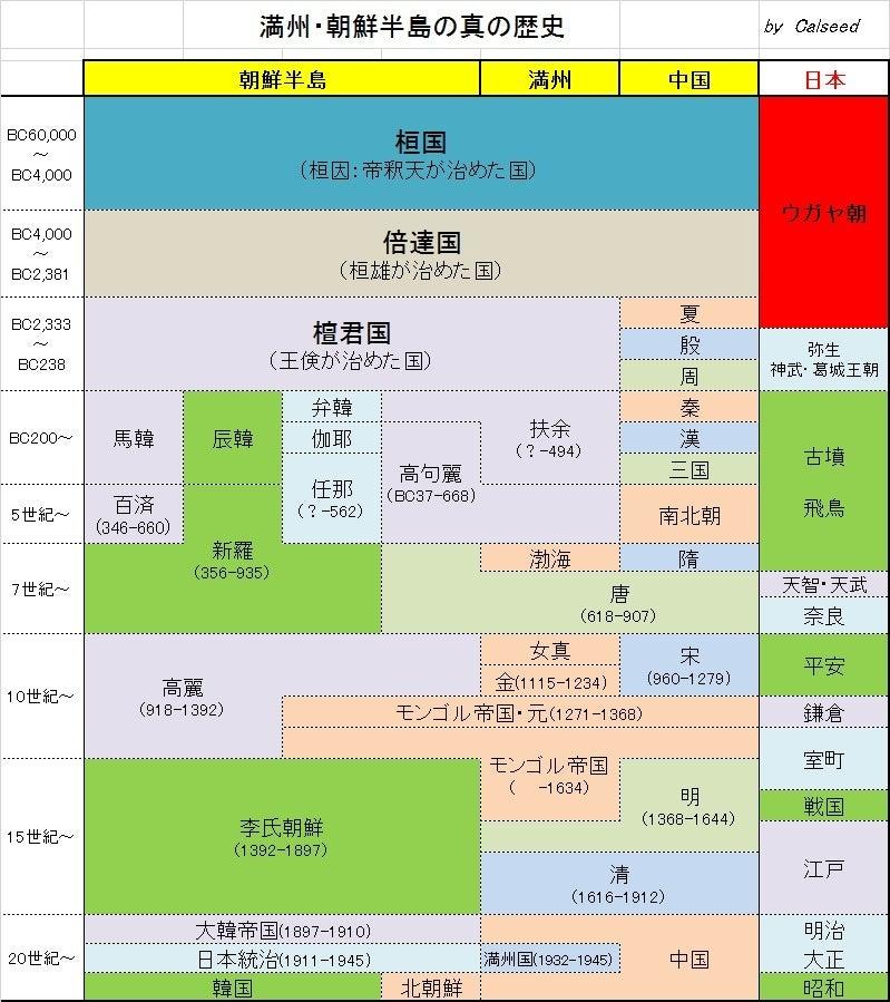 朝鮮半島中国の歴史