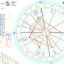 自分を知る・西洋占星…