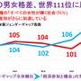 日本の男女格差が過去…