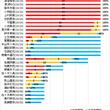 【棒グラフ】欅坂46…