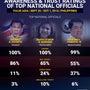 フィリピンで最も信任…