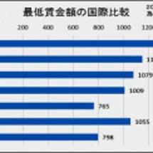 なぜ日本の最低賃金は…
