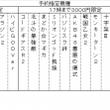 週間出玉ランキング(…