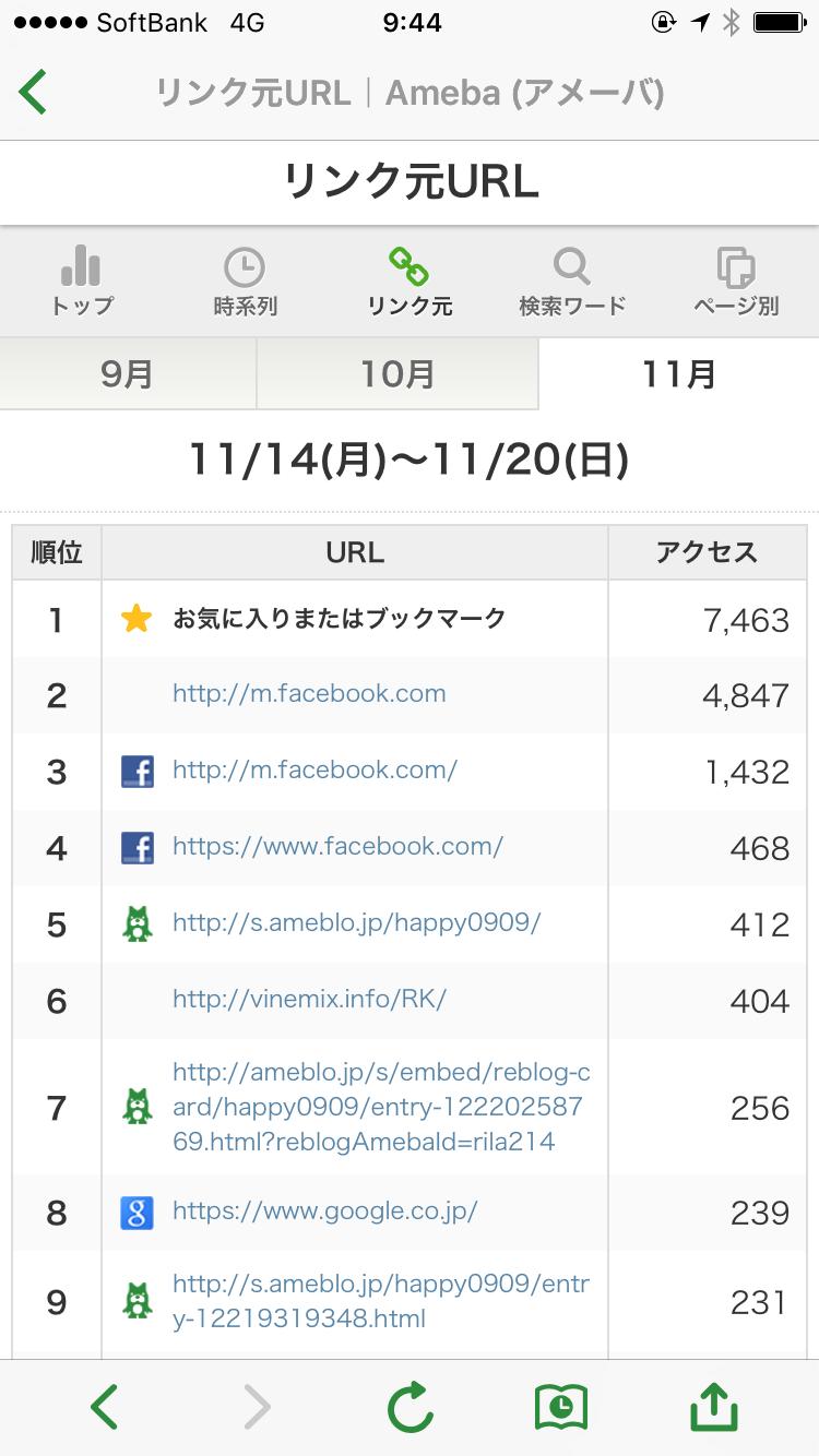 ブログの読者数を増やすためにやることリスト