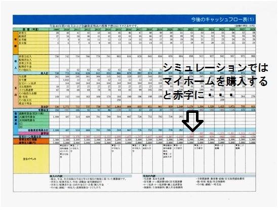 キャッシュフロー表改善前家計収支