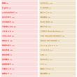 NHK紅白歌合戦 2…