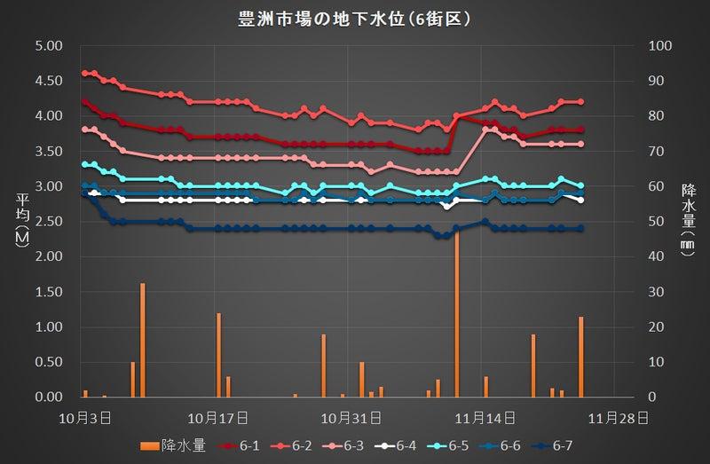 豊洲市場の地下水位変動(6街区)1124