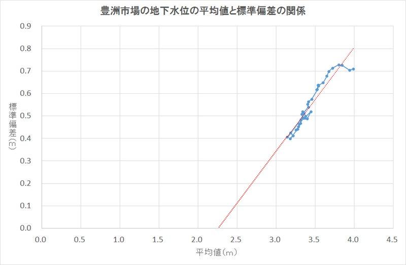 豊洲地下水位の平均値-標準偏差関係