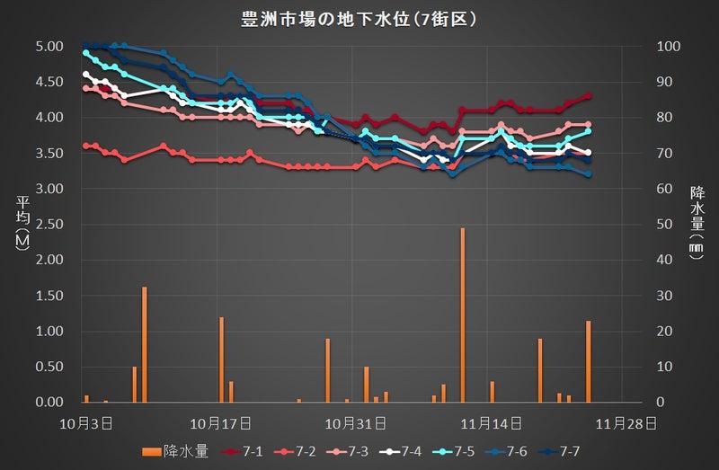 豊洲市場の地下水位変動(7街区)1124