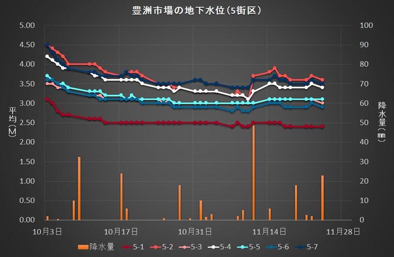 豊洲市場の地下水位変動(5街区)1124