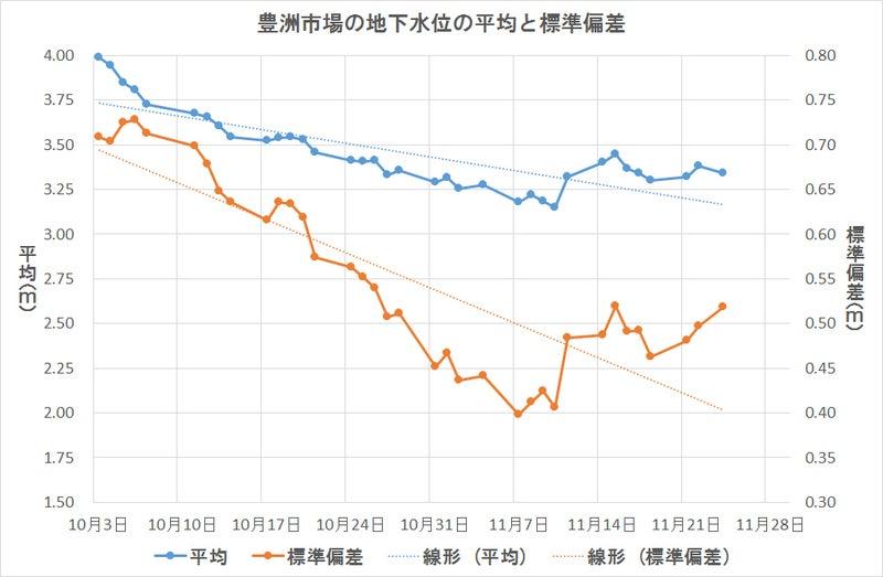 豊洲地下水位の基本統計量推移1124