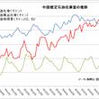10月の中国石油需要…