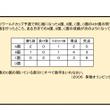算数パズルの解説(1…