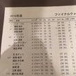 ファイナルQT3日目…