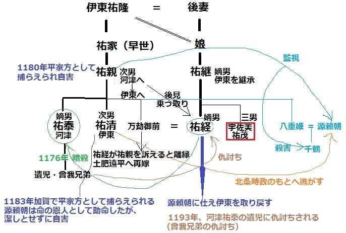 【図】伊東氏と宇佐美氏のつながり