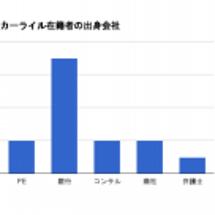 外資系PE5社(カー…