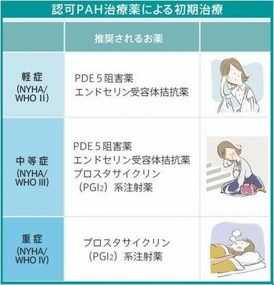 肺動脈性肺高血圧症PAH治療薬