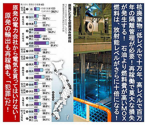 原発にたまる使用済み核燃料