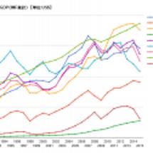 1人当たり名目GDP