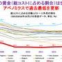 日本の賃金(総コスト…